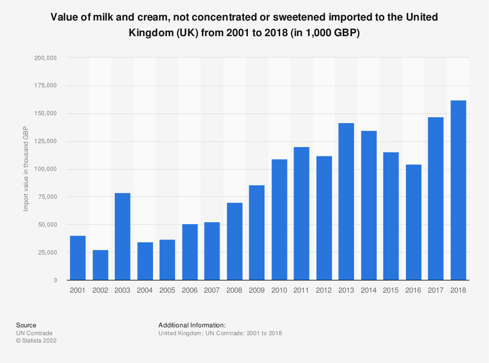 Statistic: Value of milk and cream, not concentrated or sweetened imported to the United Kingdom (UK) from 2001 to 2018 (in 1,000 GBP) | Statista