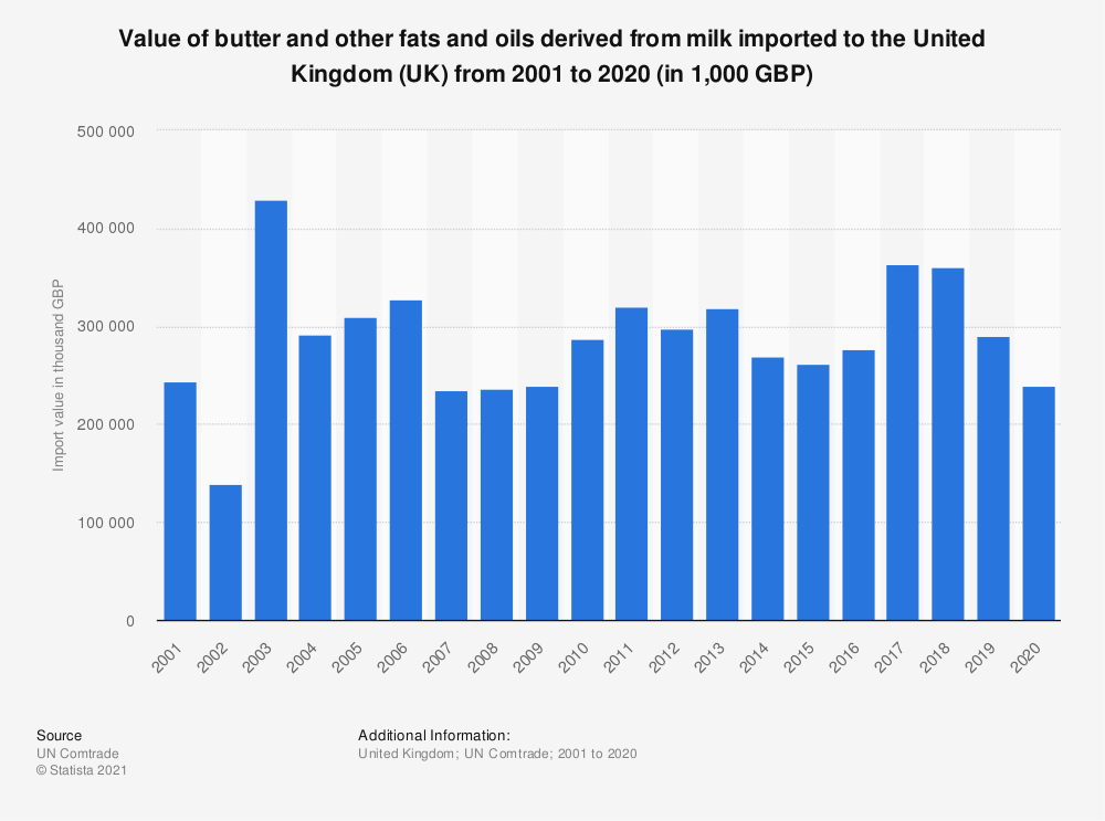 Statistic: Value of butter and other fats and oils derived from milk imported to the United Kingdom (UK) from 2001 to 2018 (in 1,000 GBP) | Statista