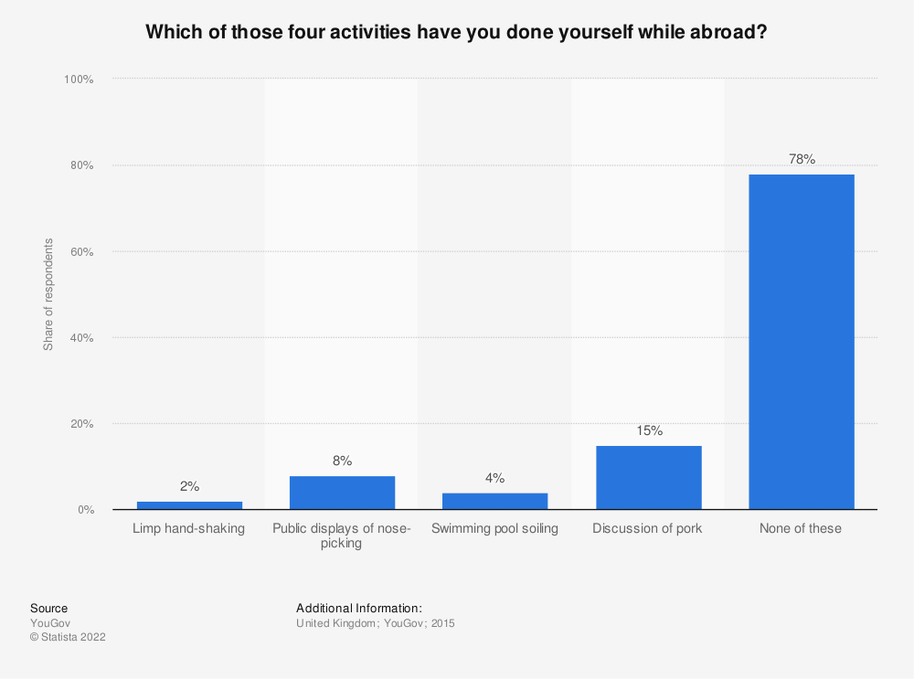 Statistic: Which of those four activities have you done yourself while abroad? | Statista