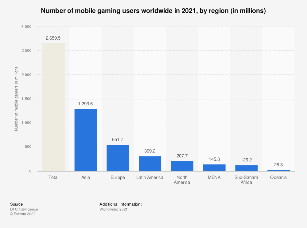 Statistic: Number of mobile gaming users worldwide in 2021, by region (in millions)   Statista