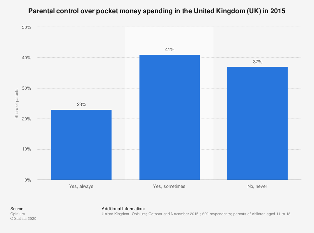 Statistic: Parental control over pocket money spending in the United Kingdom (UK) in 2015 | Statista