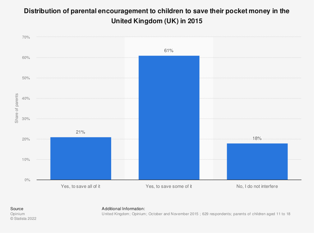 Statistic: Distribution of parental encouragement to children to save their pocket money in the United Kingdom (UK) in 2015 | Statista
