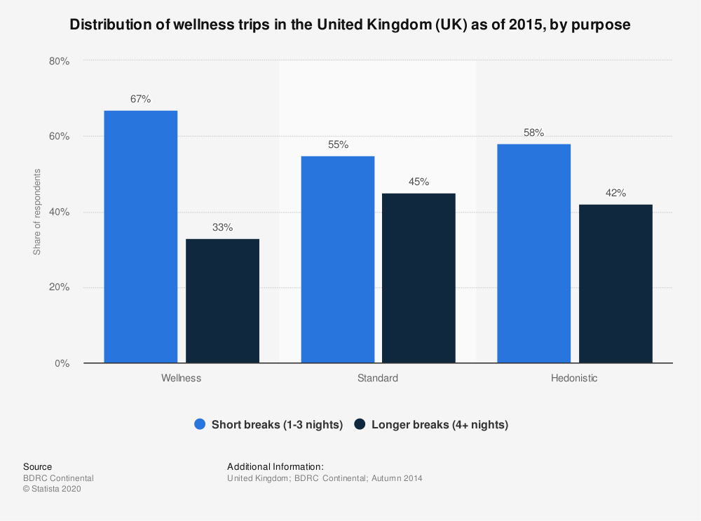 Statistic: Distribution of wellness trips in the United Kingdom (UK) as of 2015, by purpose | Statista