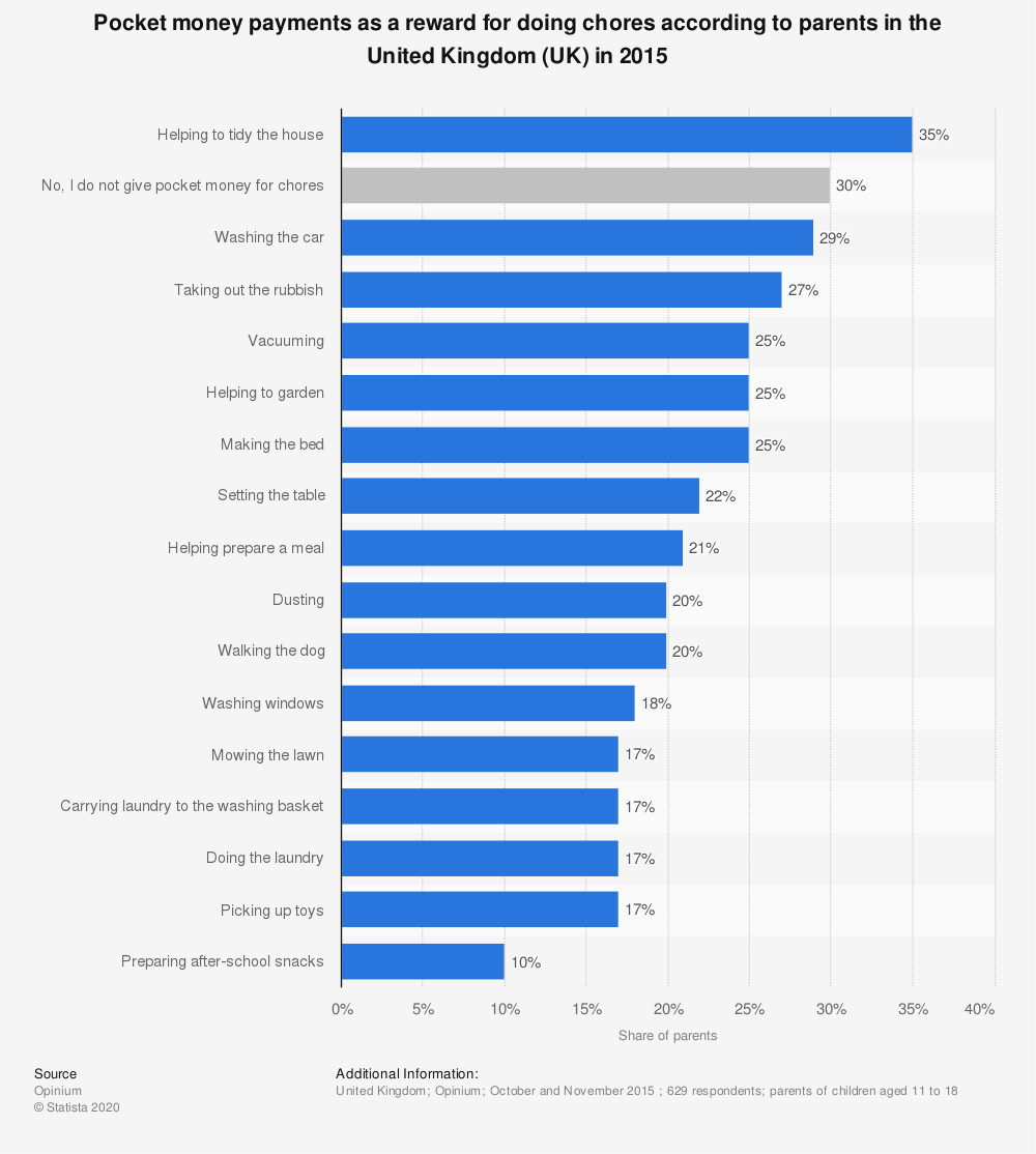 Statistic: Pocket money payments as a reward for doing chores according to parents in the United Kingdom (UK) in 2015  | Statista