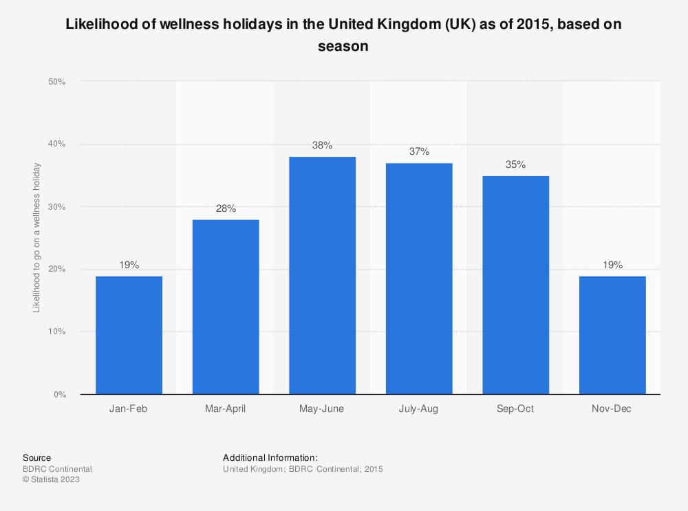 Statistic: Likelihood of wellness holidays in the United Kingdom (UK) as of 2015, based on season   Statista