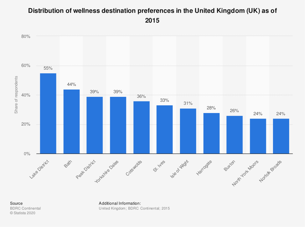 Statistic: Distribution of wellness destination preferences in the United Kingdom (UK) as of 2015 | Statista