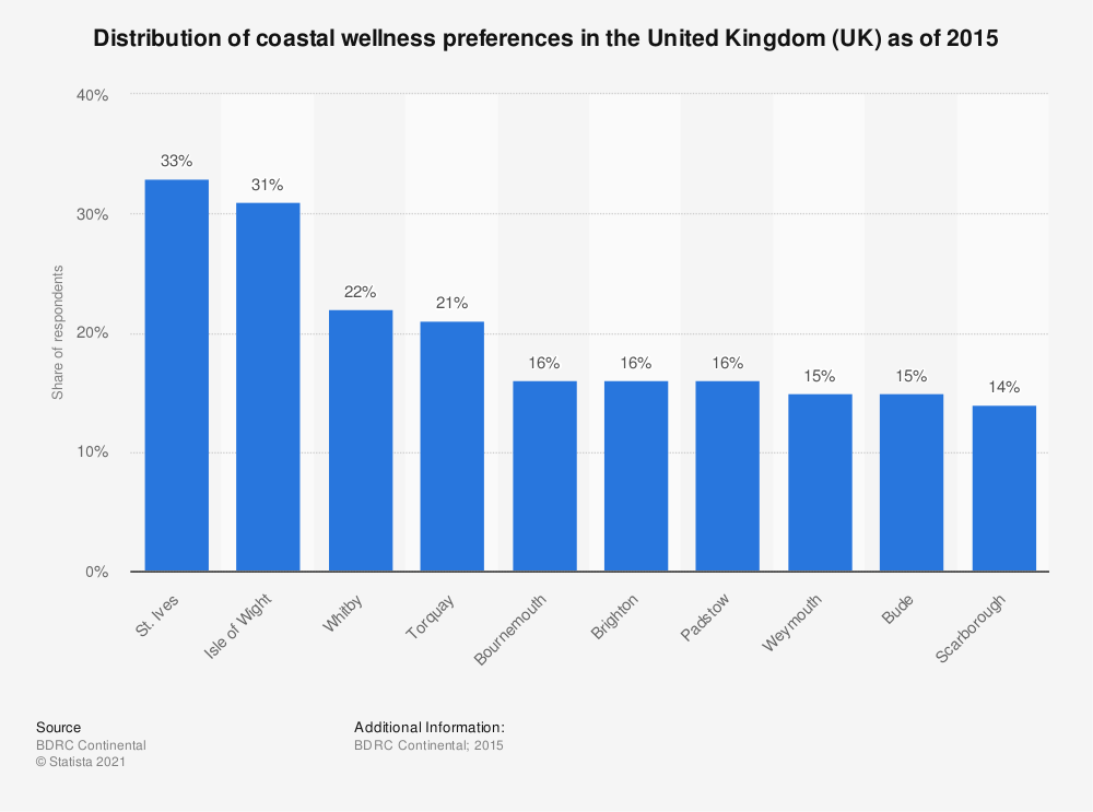 Statistic: Distribution of coastal wellness preferences in the United Kingdom (UK) as of 2015 | Statista