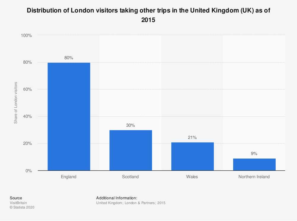 Statistic: Distribution of London visitors taking other trips in the United Kingdom (UK) as of 2015 | Statista