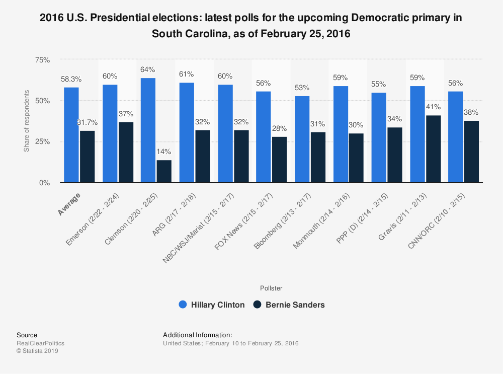 Statistic: 2016 U.S. Presidential elections: latest polls for the upcoming Democratic primary in South Carolina, as of February 25, 2016 | Statista