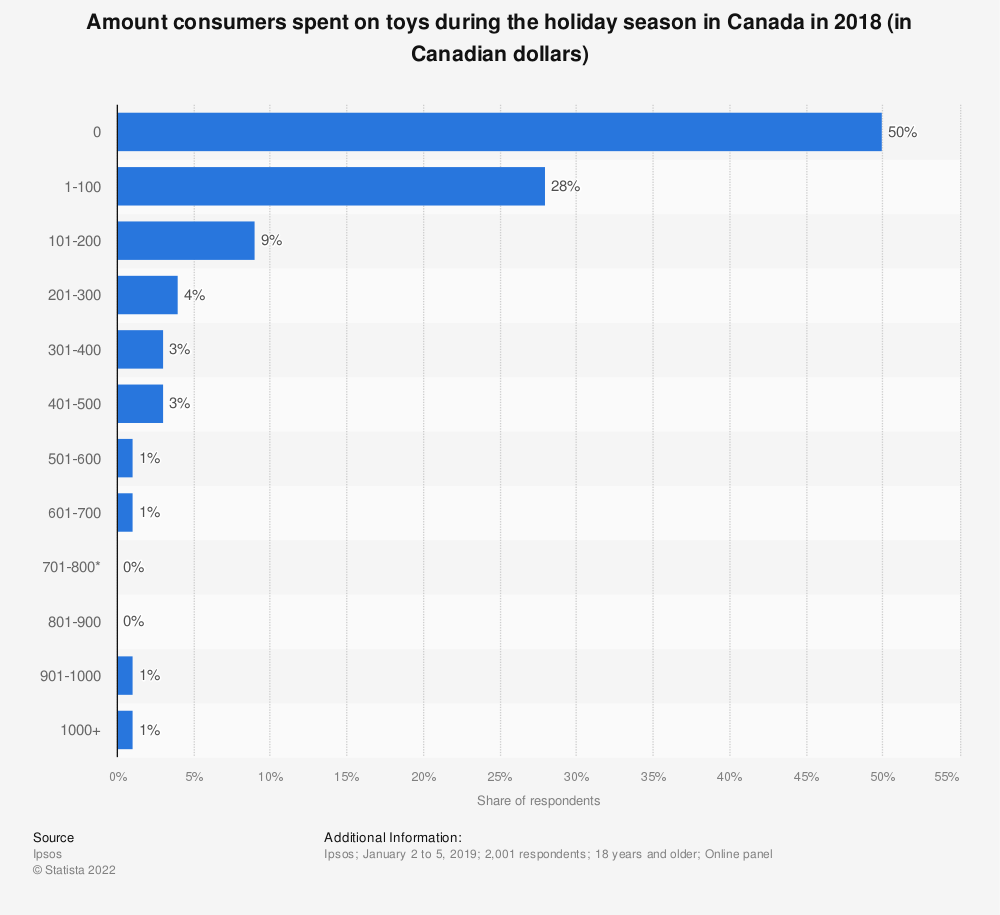 Statistic: Amount consumers spent on toys during the holiday season in Canada in 2018 (in Canadian dollars) | Statista