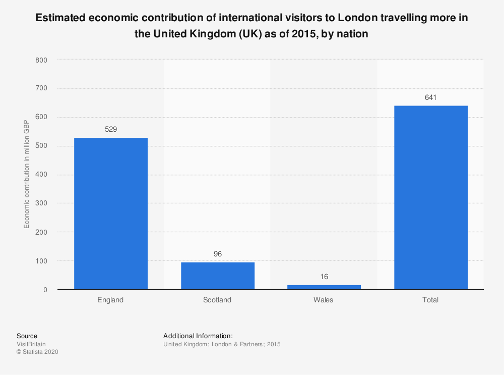 Statistic: Estimated economic contribution of international visitors to London travelling more in the United Kingdom (UK) as of 2015, by nation | Statista