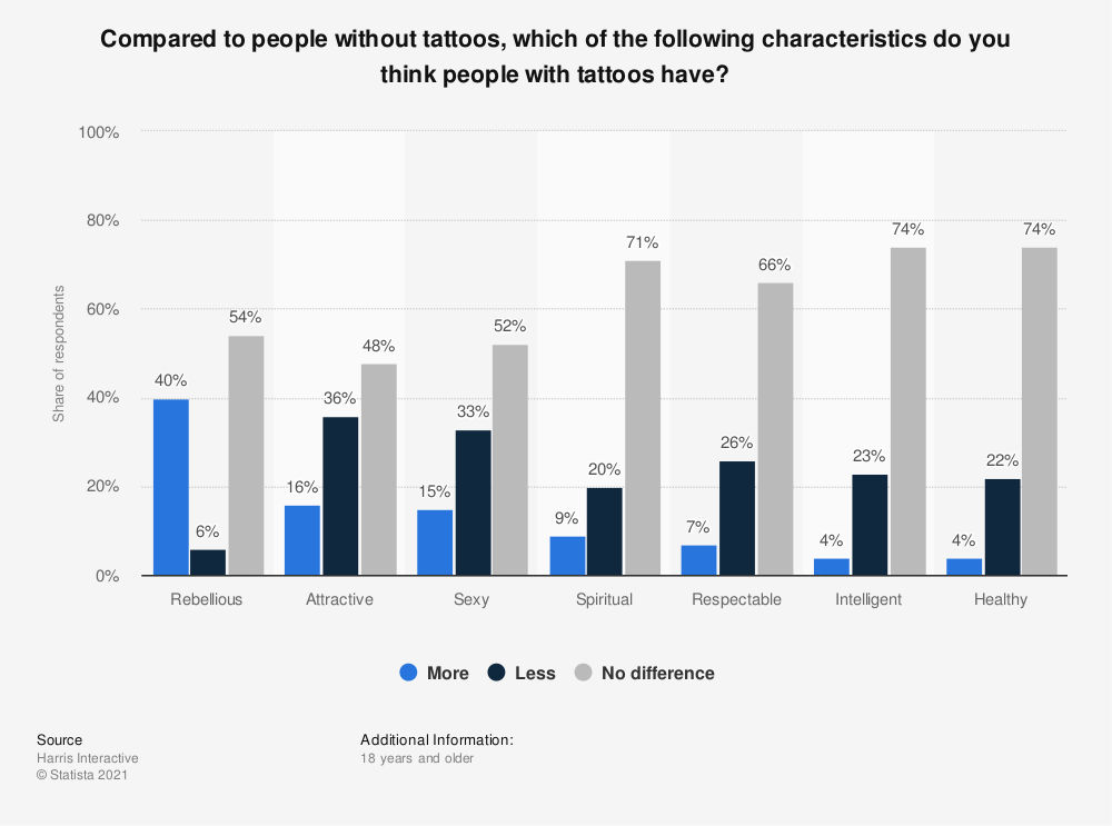 Statistic: Compared to people without tattoos, which of the following characteristics do you think people with tattoos have? | Statista