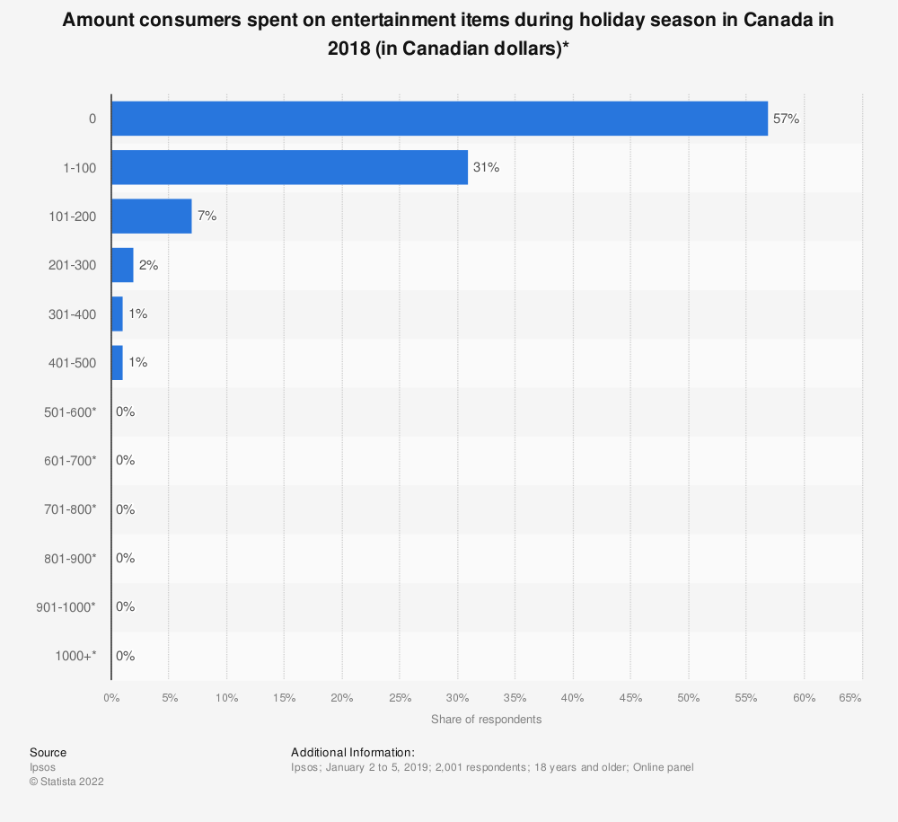 Statistic: Amount Canadian consumers spent on entertainment items during holiday season 2016 | Statista