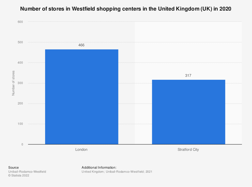 Statistic: Number of retail outlets in Westfield shopping centers in the United Kingdom (UK) as of 2018 | Statista