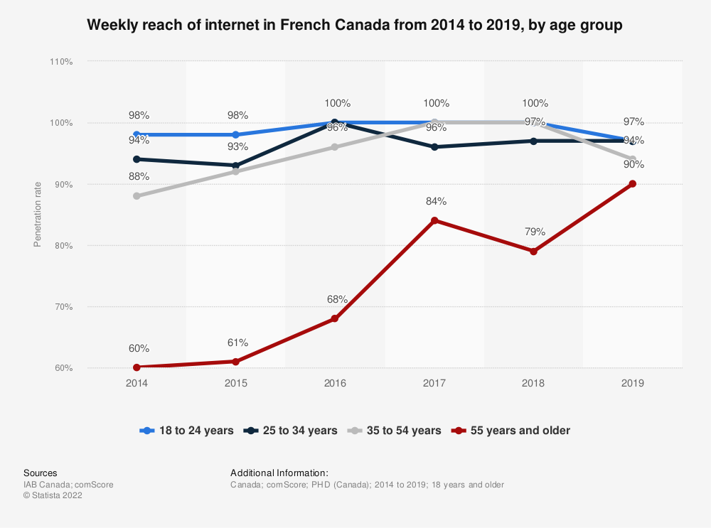 Statistic: Weekly reach of internet in French Canada from 2014 to 2019, by age group | Statista