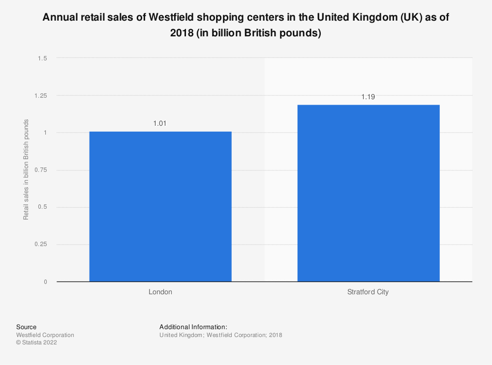 Statistic: Annual retail sales of Westfield shopping centers in the United Kingdom (UK) as of 2018 (in billion GBP) | Statista