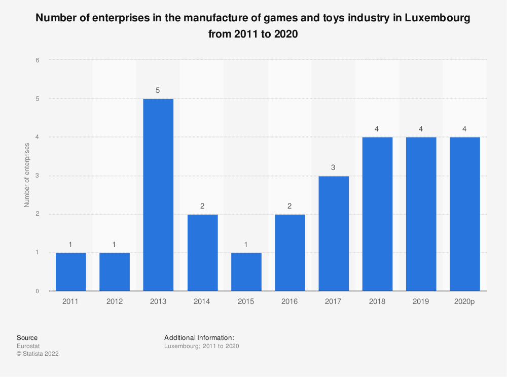 Statistic: Number of enterprises in the manufacture of games and toys industry in Luxembourg from 2008 to 2015 | Statista