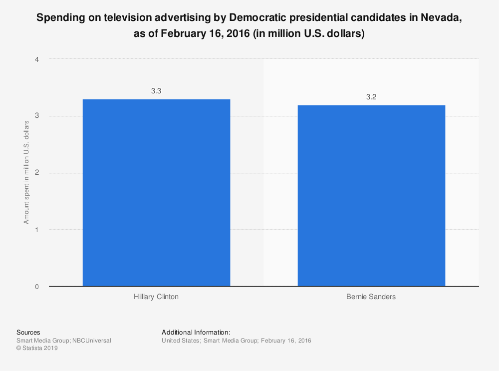 Statistic: Spending on television advertising by Democratic presidential candidates in Nevada, as of February 16, 2016 (in million U.S. dollars) | Statista