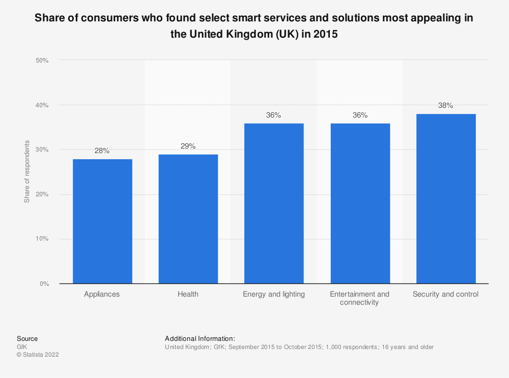 Statistic: Share of consumers who found select smart services and solutions most appealing in the United Kingdom (UK) in 2015 | Statista