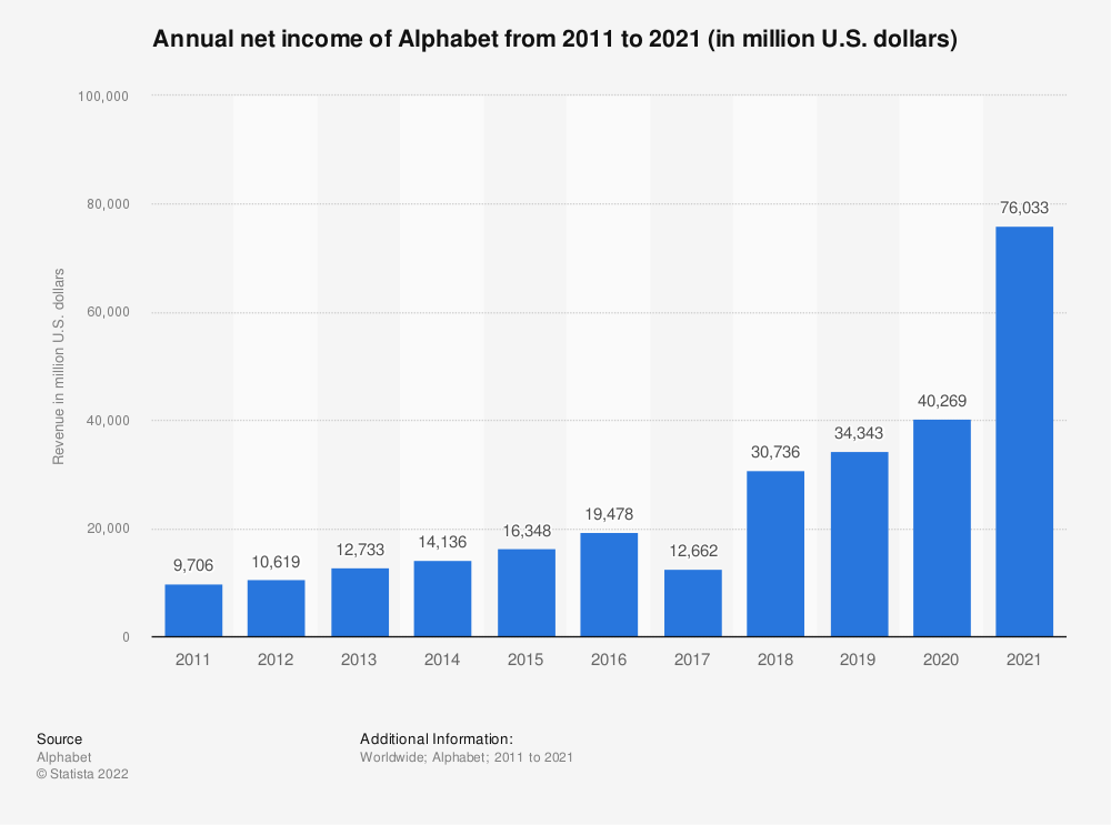 Statistic: Annual net income of Alphabet from 2011 to 2019 (in million U.S. dollars) | Statista