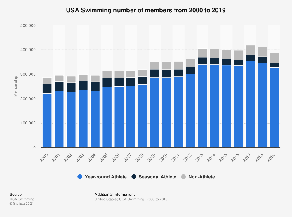 Statistic: USA Swimming number of members from 2000 to 2019 | Statista