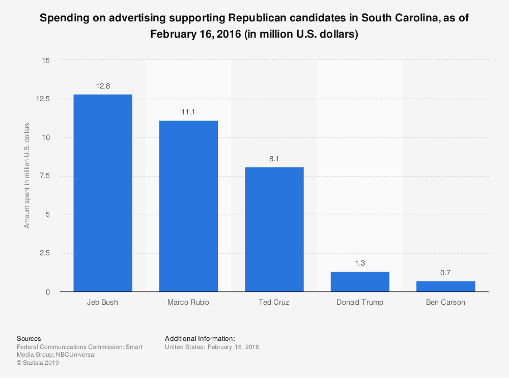 Statistic: Spending on advertising supporting Republican candidates in South Carolina, as of February 16, 2016 (in million U.S. dollars) | Statista