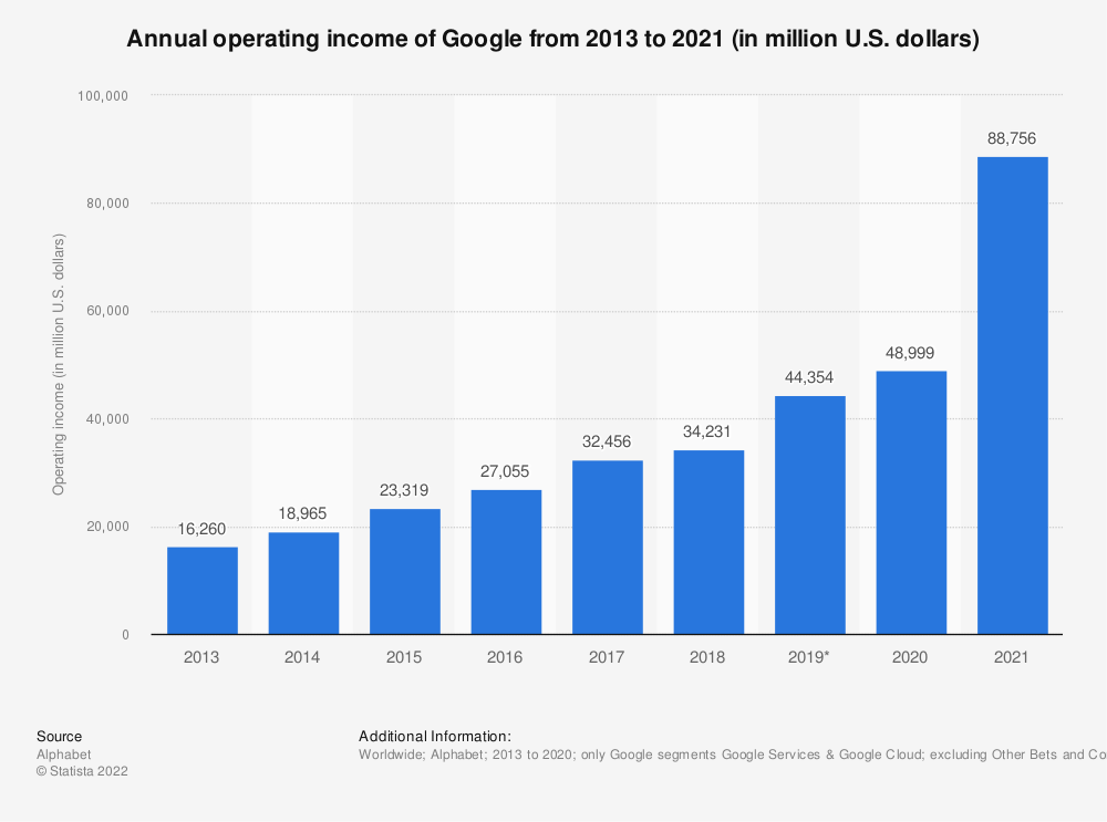 Statistic: Google's operating income from 2013 to 2018 (in million U.S. dollars)   Statista