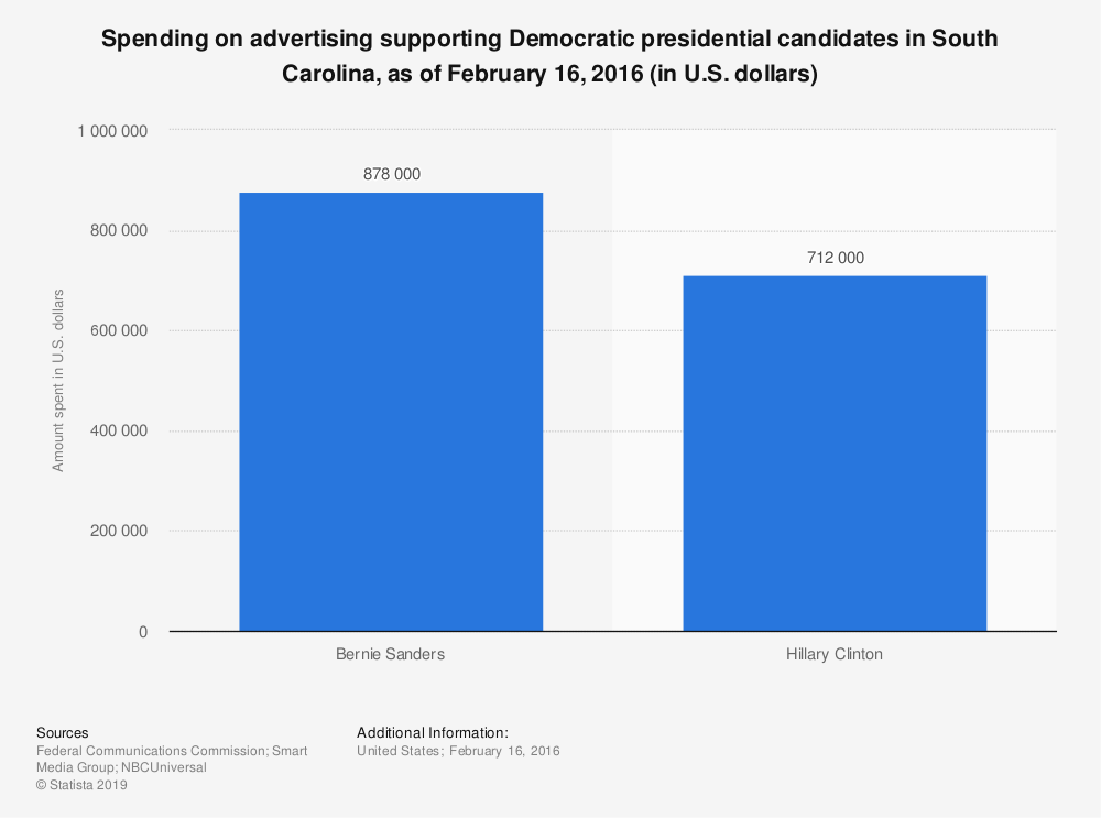 Statistic: Spending on advertising supporting Democratic presidential candidates in South Carolina, as of February 16, 2016 (in U.S. dollars) | Statista