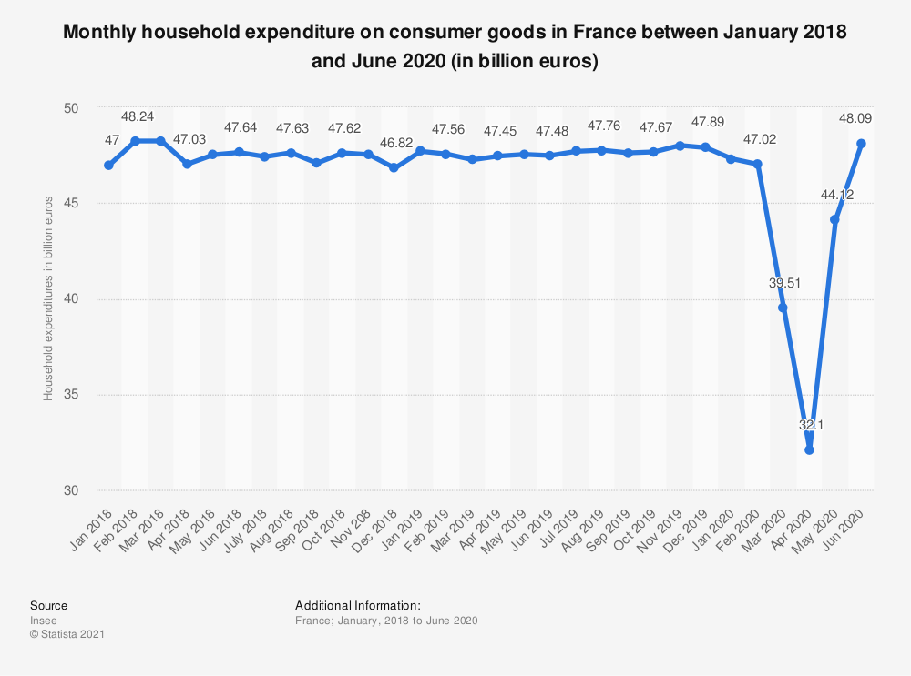 Statistic: Monthly household consumption expenditure on goods in France between January and December 2018 (in billion euros) | Statista