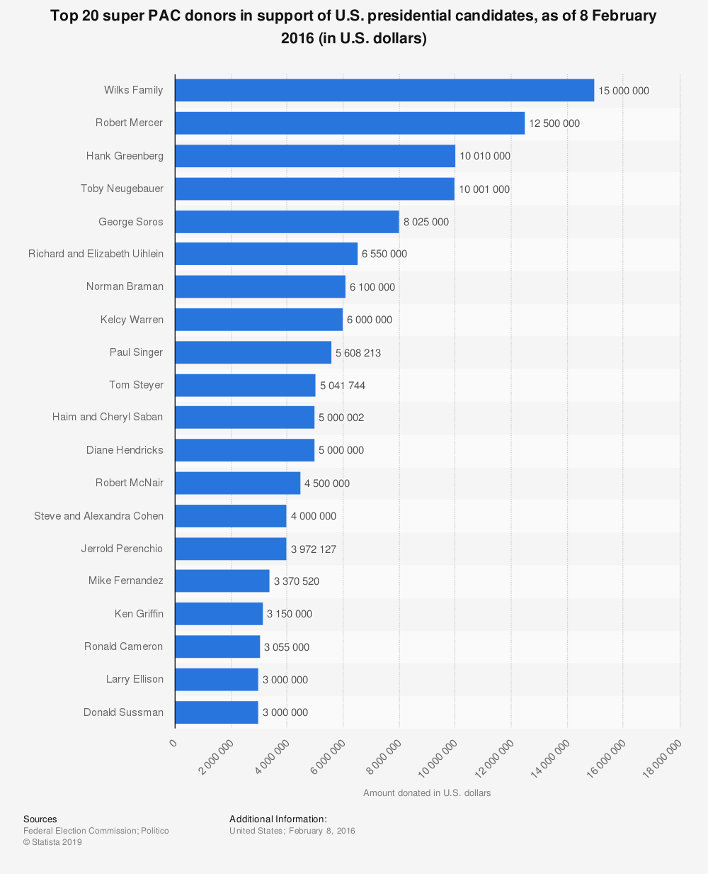 Statistic: Top 20 super PAC donors in support of U.S. presidential candidates, as of 8 February 2016 (in U.S. dollars)   | Statista
