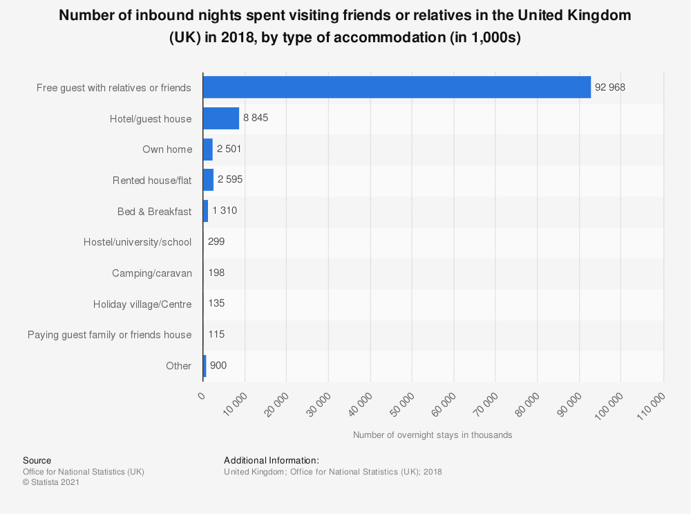 Statistic: Number of inbound nights spent visiting friends or relatives in the United Kingdom (UK) in 2018, by type of accommodation (in 1,000s) | Statista