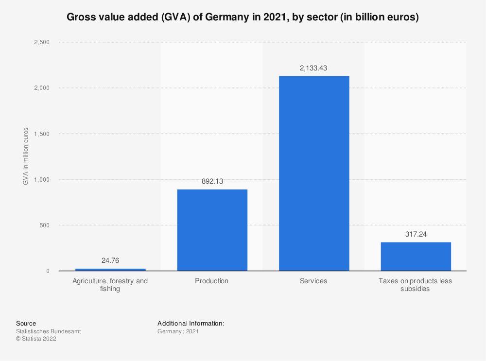 Statistic: Gross value added (GVA) of Germany in 2018, by sector (in billion euros) | Statista