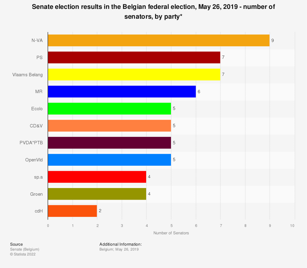 Statistic: Senate election results in the Belgian federal election, May 26, 2019 - number of senators, by party* | Statista