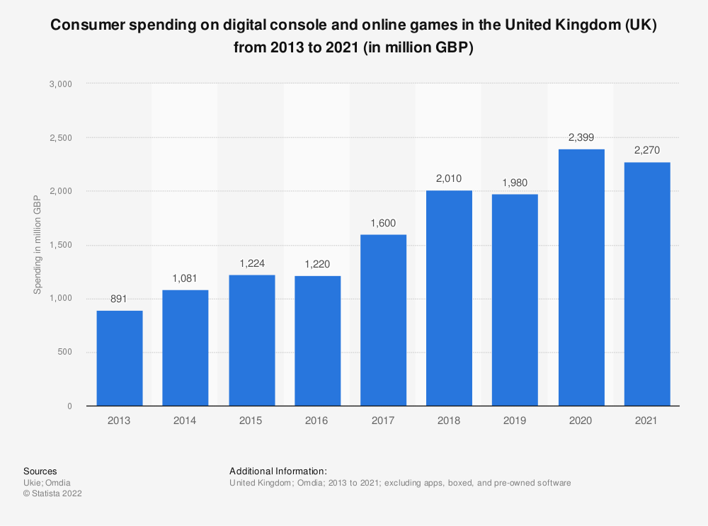 Statistic: Consumer spending on digital console and online games in the United Kingdom (UK) from 2013 to 2020 (in million GBP) | Statista