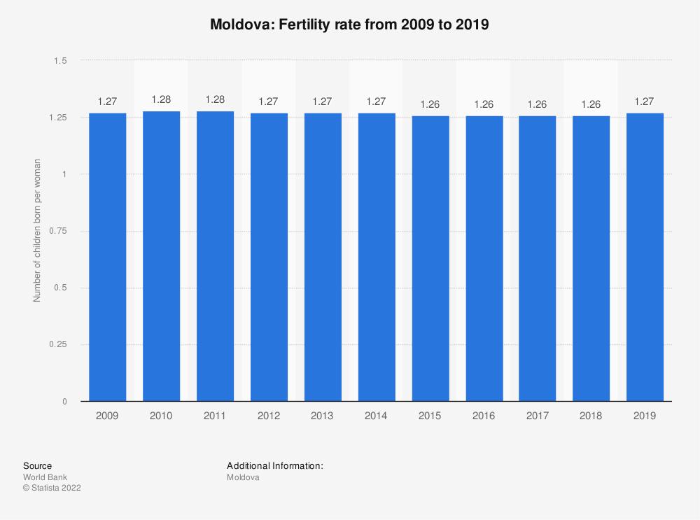 Statistic: Moldova: Fertility rate from 2007 to 2017 | Statista
