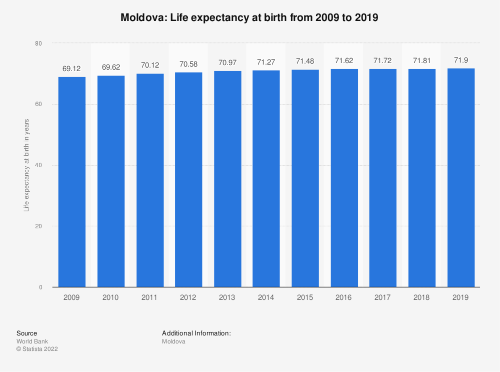 Statistic: Moldova: Life expectancy at birth from 2009 to 2019 | Statista