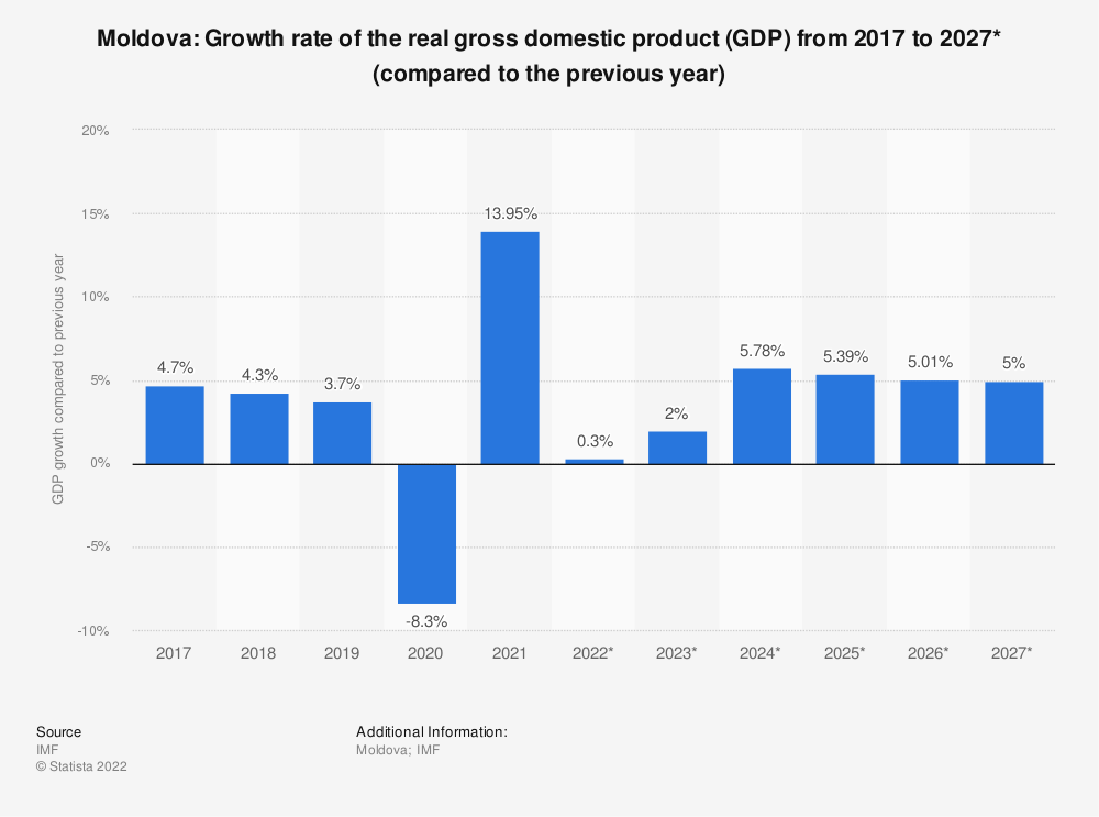 Statistic: Moldova: Growth rate of the real gross domestic product (GDP) from 2014 to 2024* (compared to the previous year) | Statista