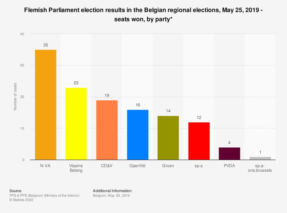 Statistic: Flemish Parliament election results in the Belgian regional elections, May 25, 2019 - seats won, by party* | Statista