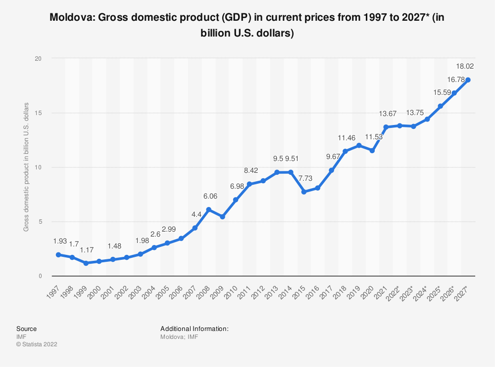 Statistic: Moldova: Gross domestic product (GDP) in current prices from 1994 to 2024* (in billion U.S. dollars) | Statista
