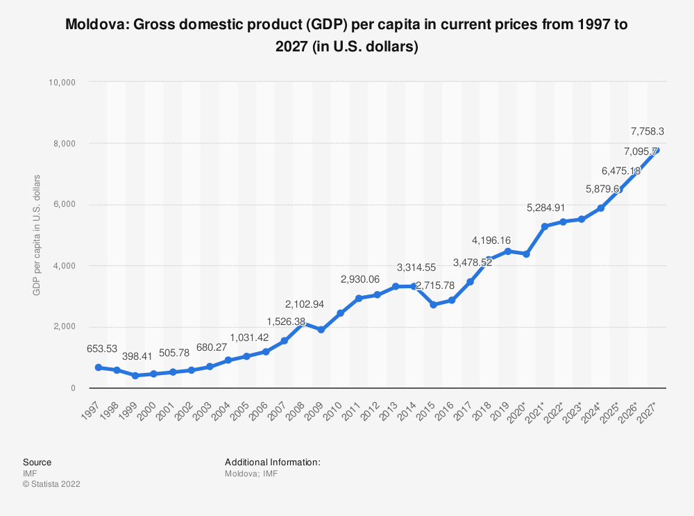 Statistic: Moldova: Gross domestic product (GDP) per capita in current prices from 1994 to 2024 (in U.S. dollars) | Statista