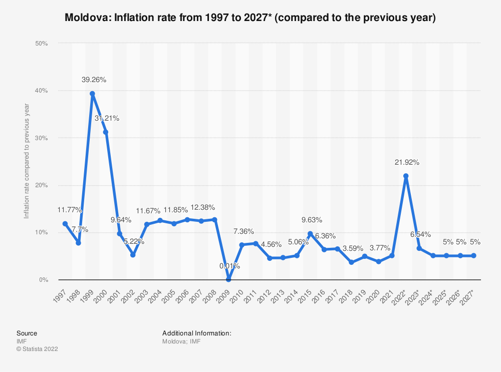 Statistic: Moldova: Inflation rate from 1994 to 2024* (compared to the previous year) | Statista