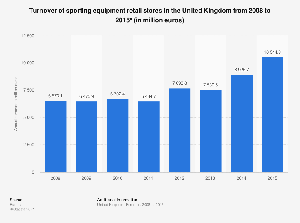 Statistic: Turnover of sporting equipment retail stores in the United Kingdom from 2008 to 2015* (in million euros) | Statista