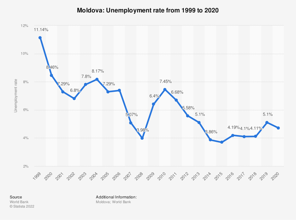 Statistic: Moldova: Unemployment rate from 2008 to 2018 | Statista