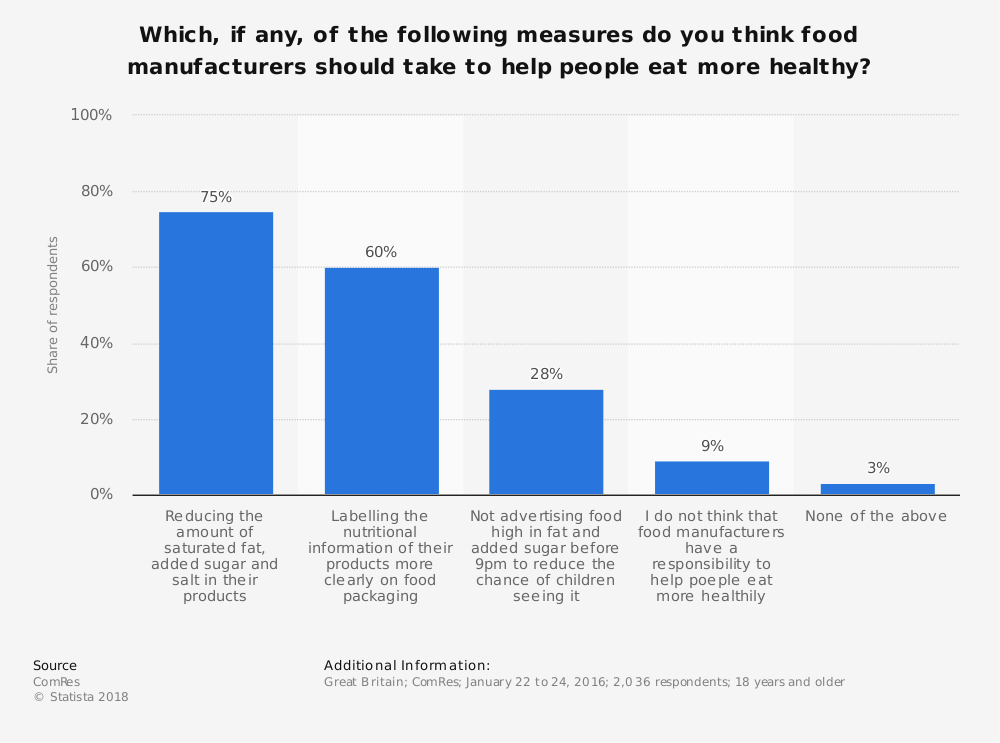 Statistic: Which, if any, of the following measures do you think food manufacturers should take to help people eat more healthy? | Statista