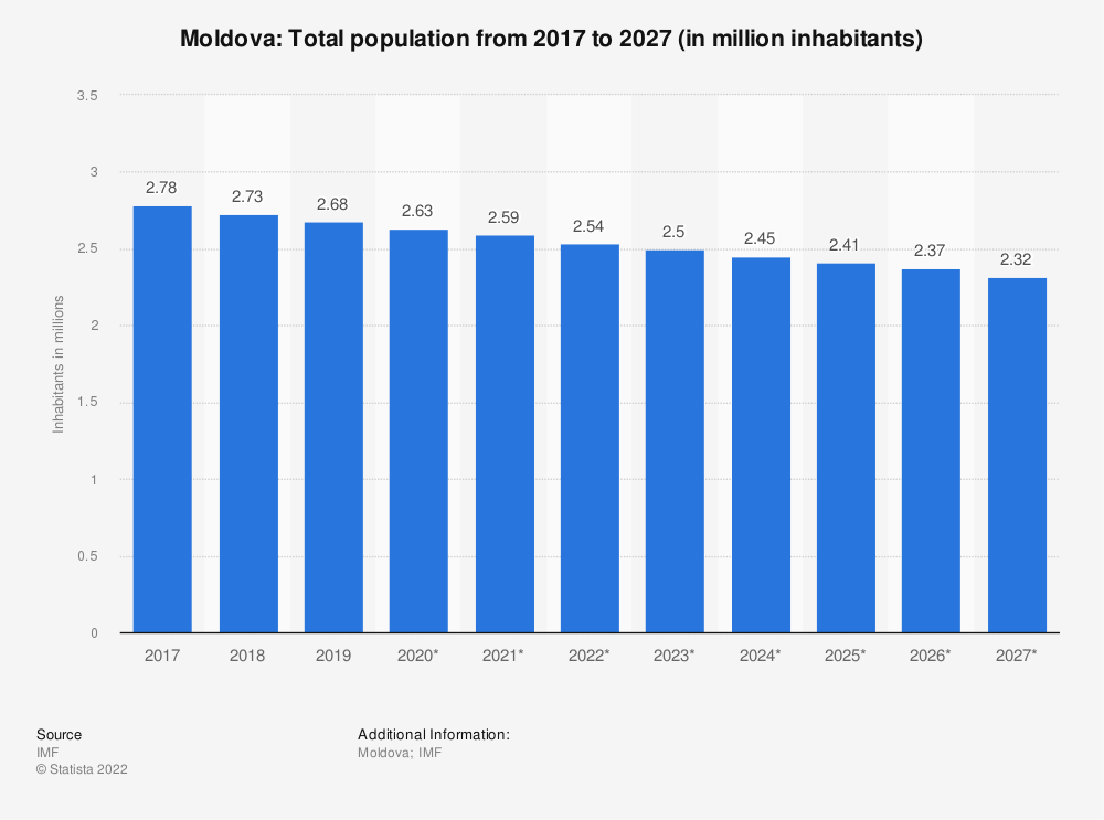 Statistic: Moldova: Total population from 2014 to 2024 (in million inhabitants) | Statista