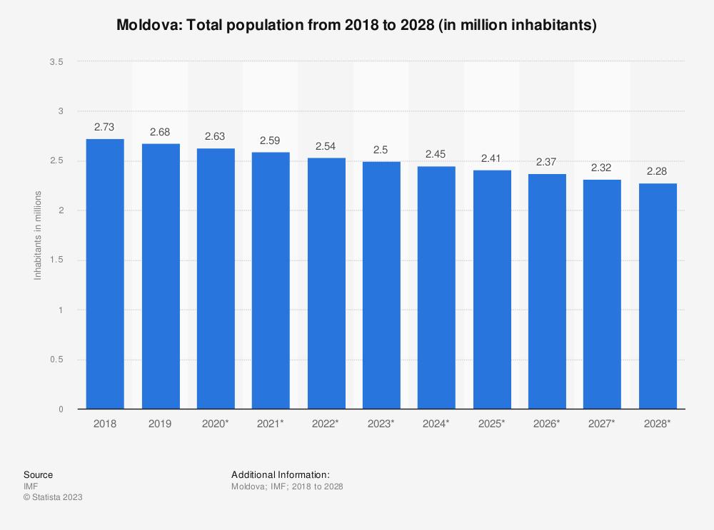 Statistic: Moldova: Total population from 2014 to 2024 (in million inhabitants) | Statista