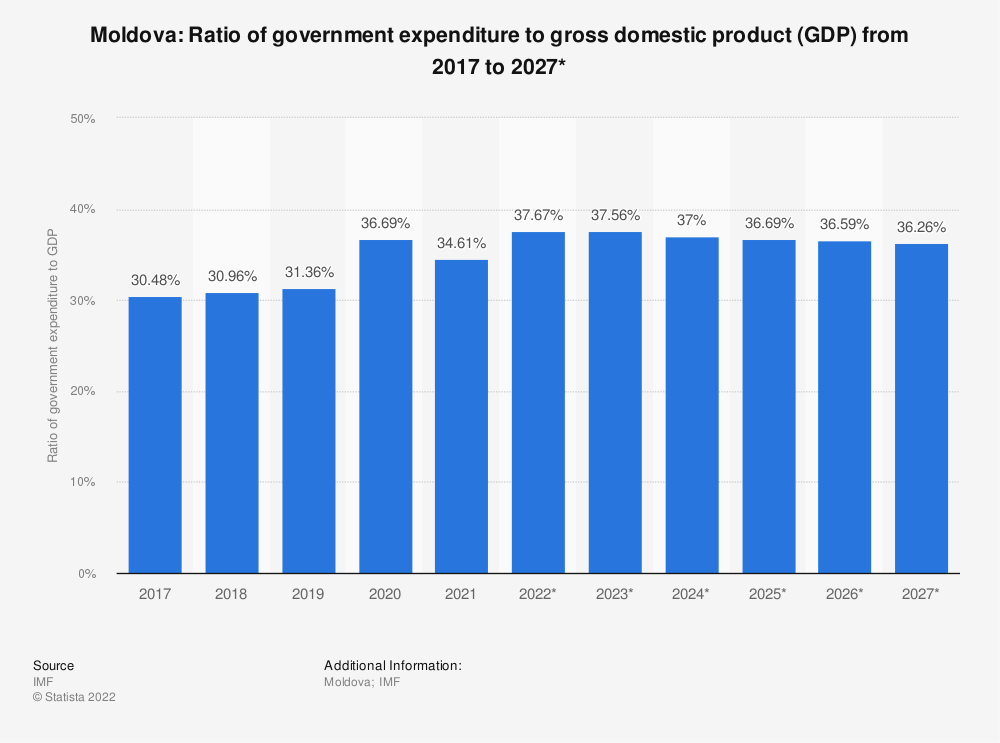 Statistic: Moldova: Ratio of government expenditure to gross domestic product (GDP) from 2014 to 2024* | Statista