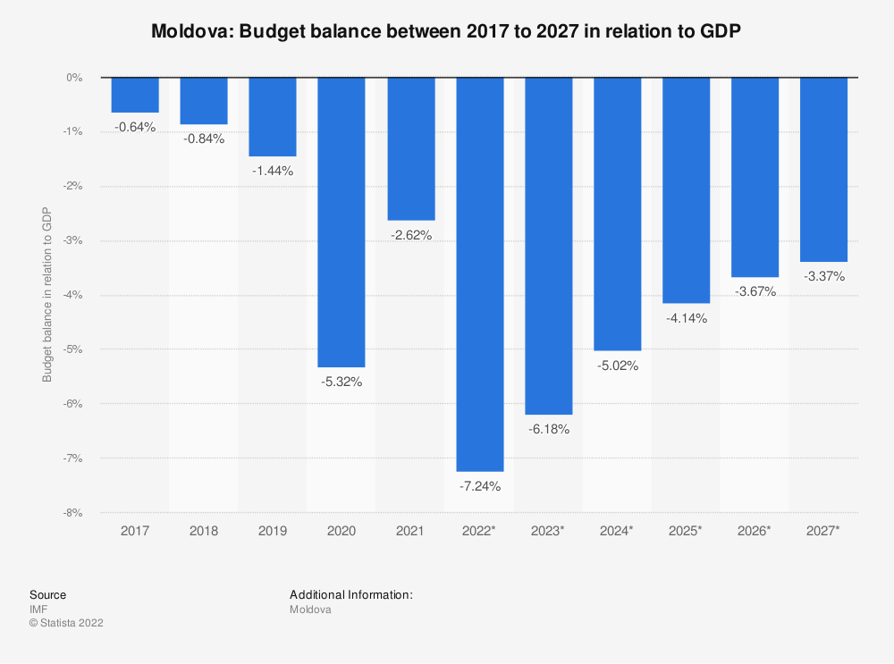 Statistic: Moldova: Budget balance between 2014 to 2024 in relation to GDP | Statista