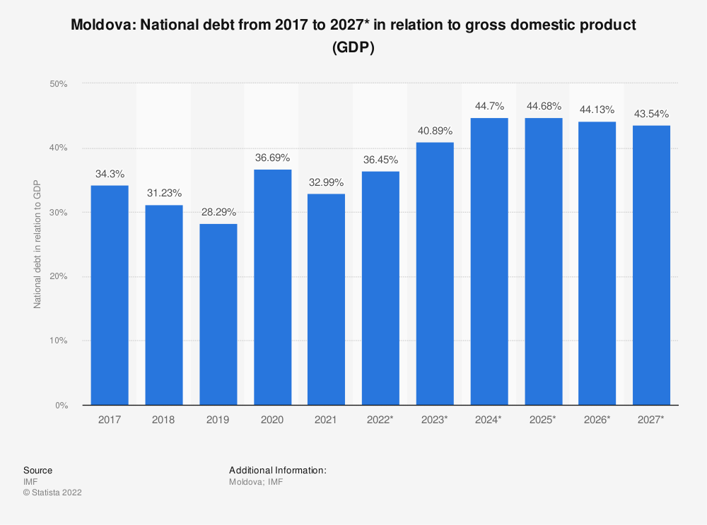 Statistic: Moldova: National debt from 2014 to 2024* in relation to gross domestic product (GDP)   Statista
