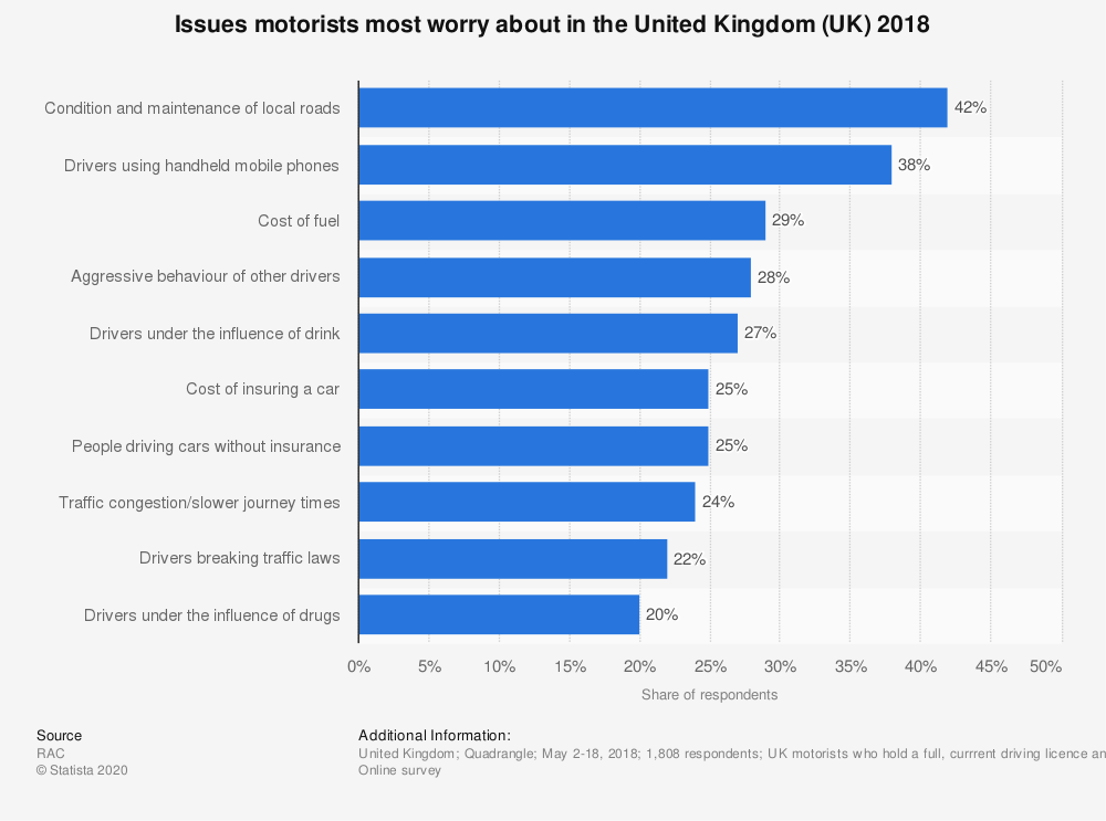 Statistic: Issues motorists most worry about in the United Kingdom (UK) 2018 | Statista